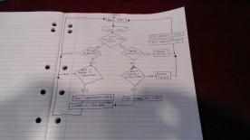 Flowcharts!